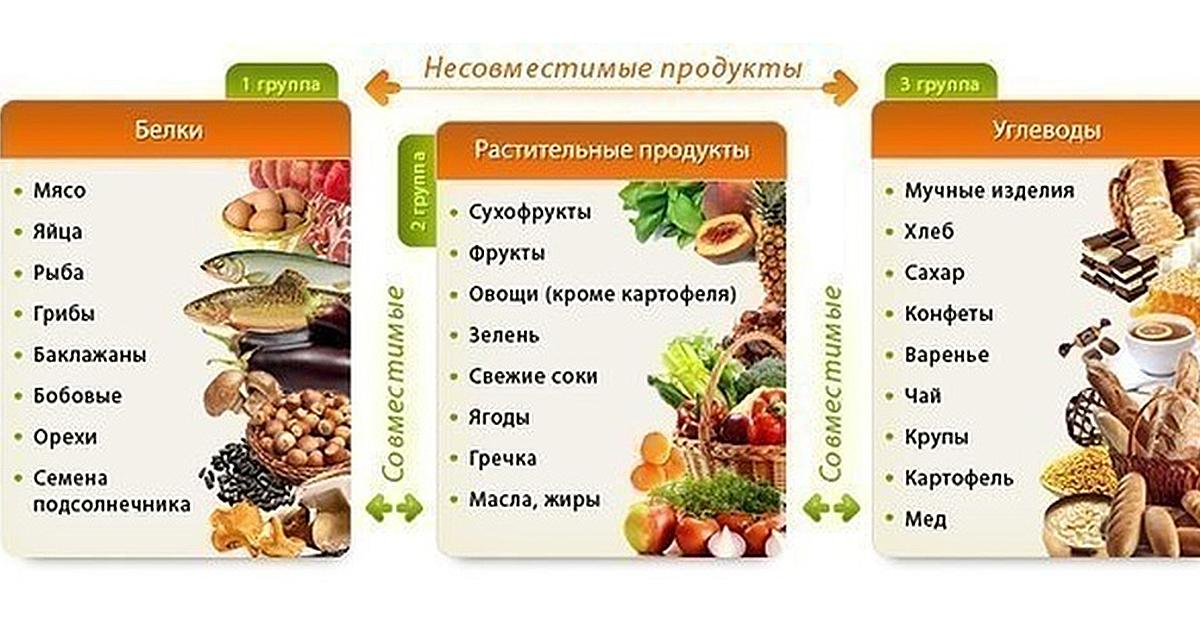 меню для правильного питания для похудения список