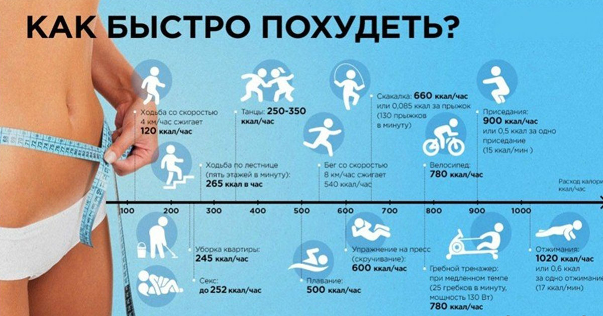Как Быстро Сжечь Жир Без Тренировок. Сжечь жир без спорта: 10 способов